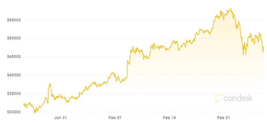 """Kas nutinka bitcoinui iškasus 21 mln. - """"Android"""" - 2021"""