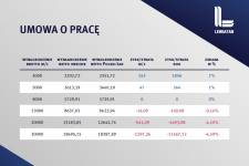 Polski Ład. Zmiany dla umów o pracę