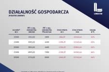 Polski Ład. Zmiany dla działalności gospodarczej -