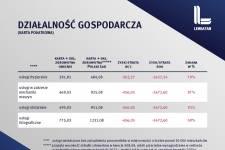 Polski Ład. Zmiany dla działalności gospodarczej