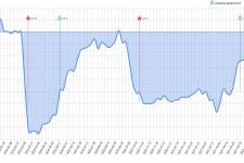 Zmiana liczby rachunków w systemie POSbistro 2020/21 vs 2019: Wykres przedstawia jak zmieniała się liczba zarejestrowanych rachunków w systemie POSbistro w okresie tuż przed oraz w trakcie pandemii w porównaniu tydzień do tygodnia dla analogicznego okresu
