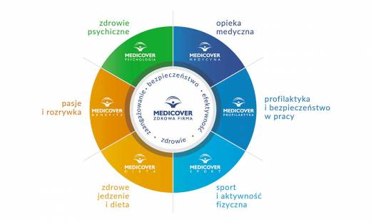 Zdrowa Firma, nowe podejście do dbania o zdrowie pracowników