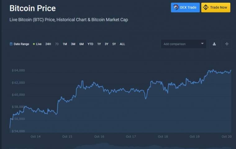 Nowy rekord! Bitcoin osiąga wycenę 65 500 dolarów