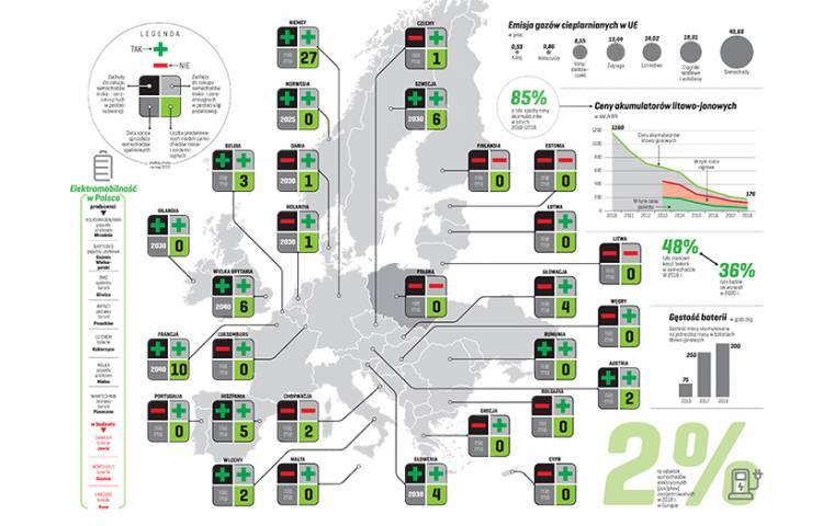 Mobilna Europa robi się zielona
