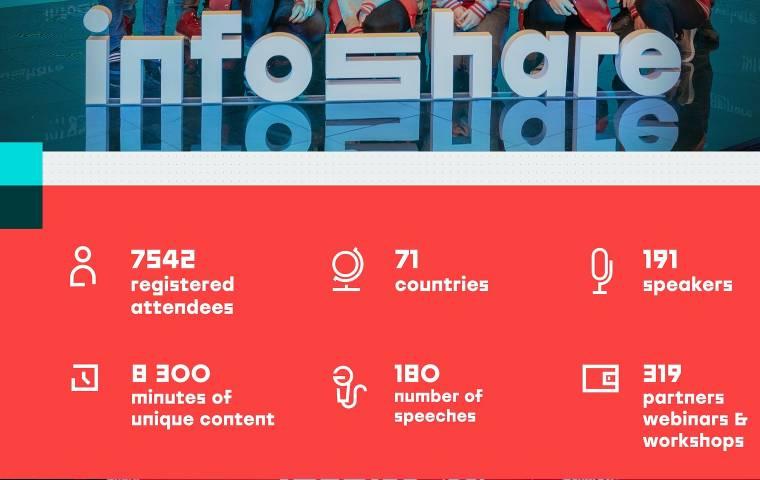 Rekordowy Infoshare. Konferencja przyciągnęła tysiące uczestników