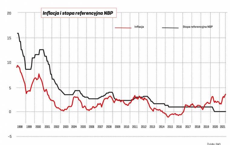 Jak przygotować się na wzrost stóp procentowych