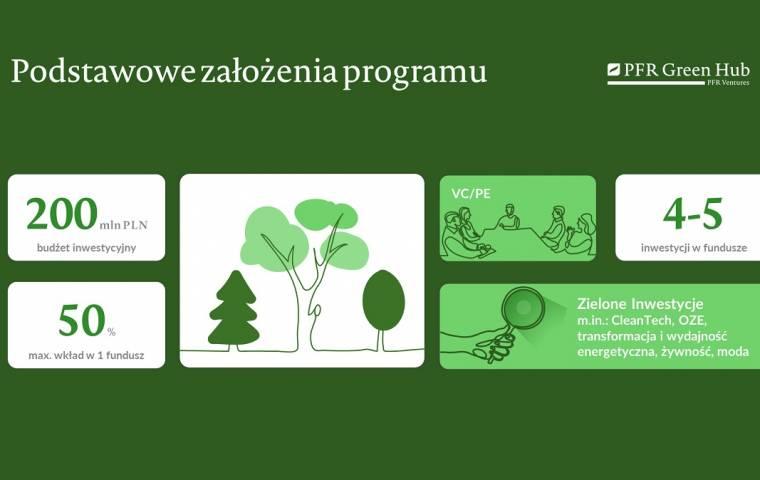 Rusza nowy program PFR Ventures. 200 mln złotych dla zielonych startupów!