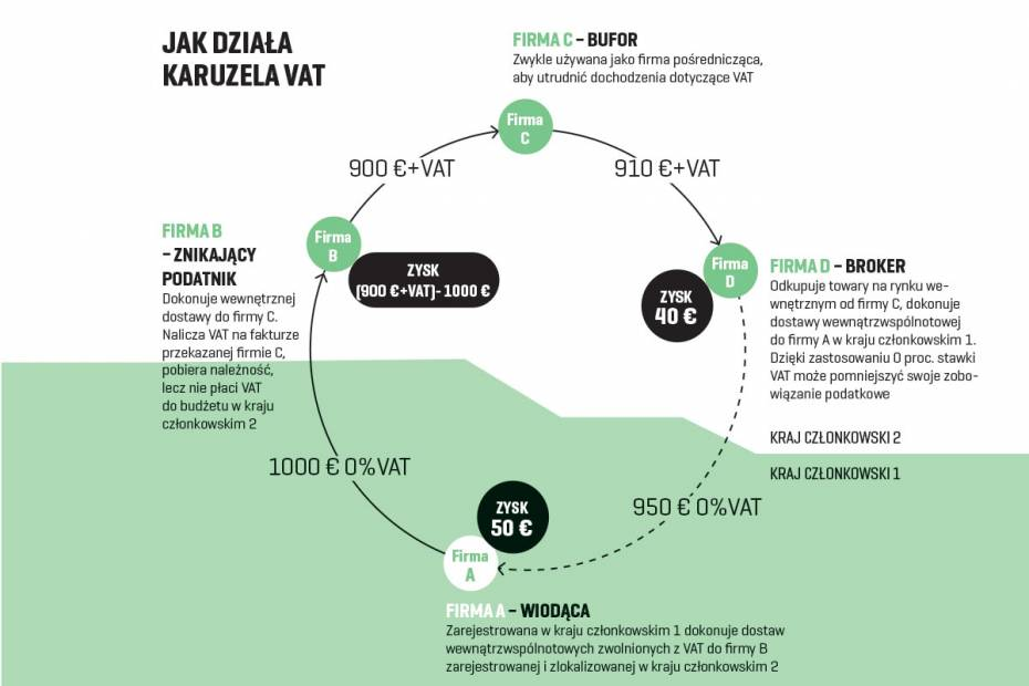 Karuzela VAT