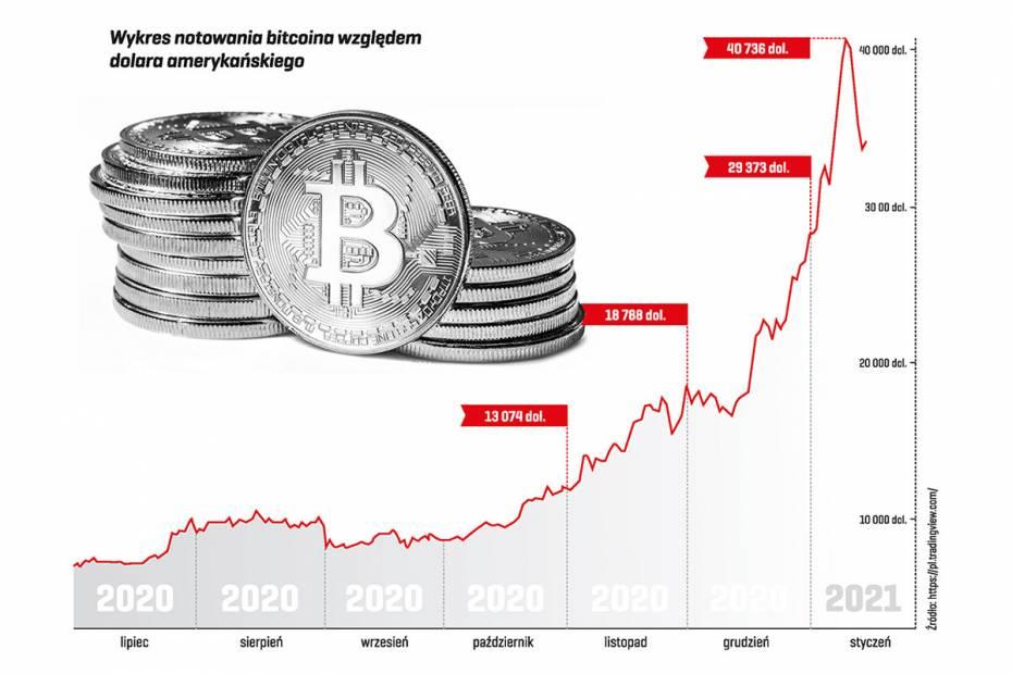Rynek kryptowalut rośnie w siłę. Czeka nas bitcoinmania?